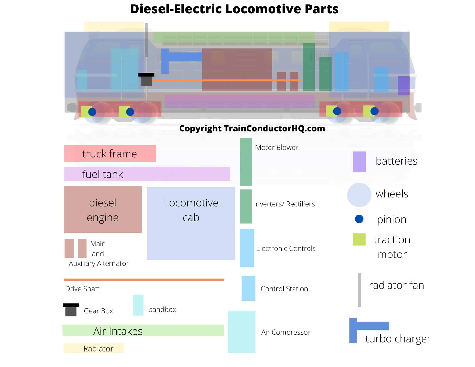 why do trains locomotives idle